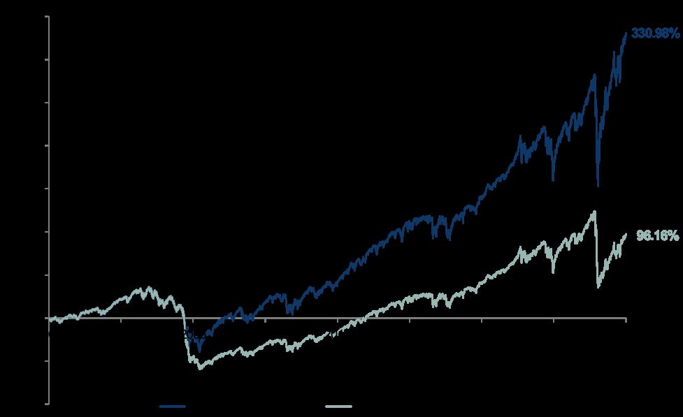 missing top market days