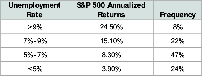 unemployment rates and stock market returns